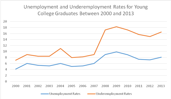 Unemployment and Underemployment Rates for Young College Graduates (Table 2)