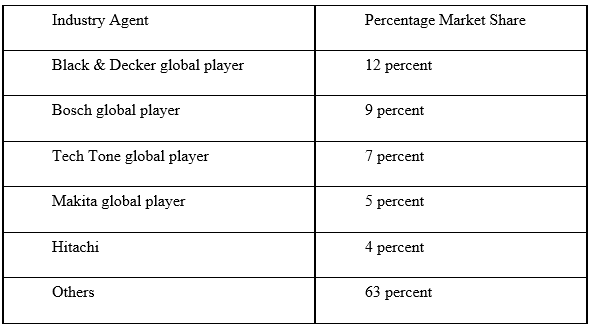 Table 1. Percentage market share of global industry players